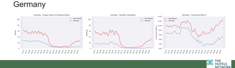 Evoltuion-Germany