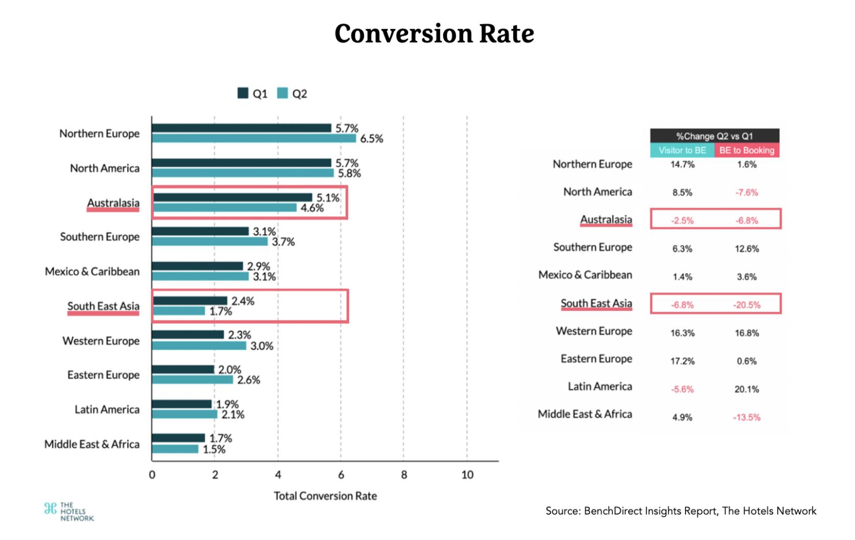 Conversion Rate-APAC