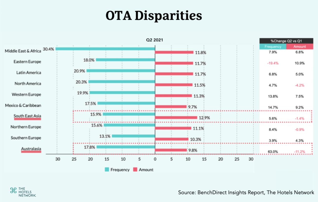 OTA Disparities-APAC