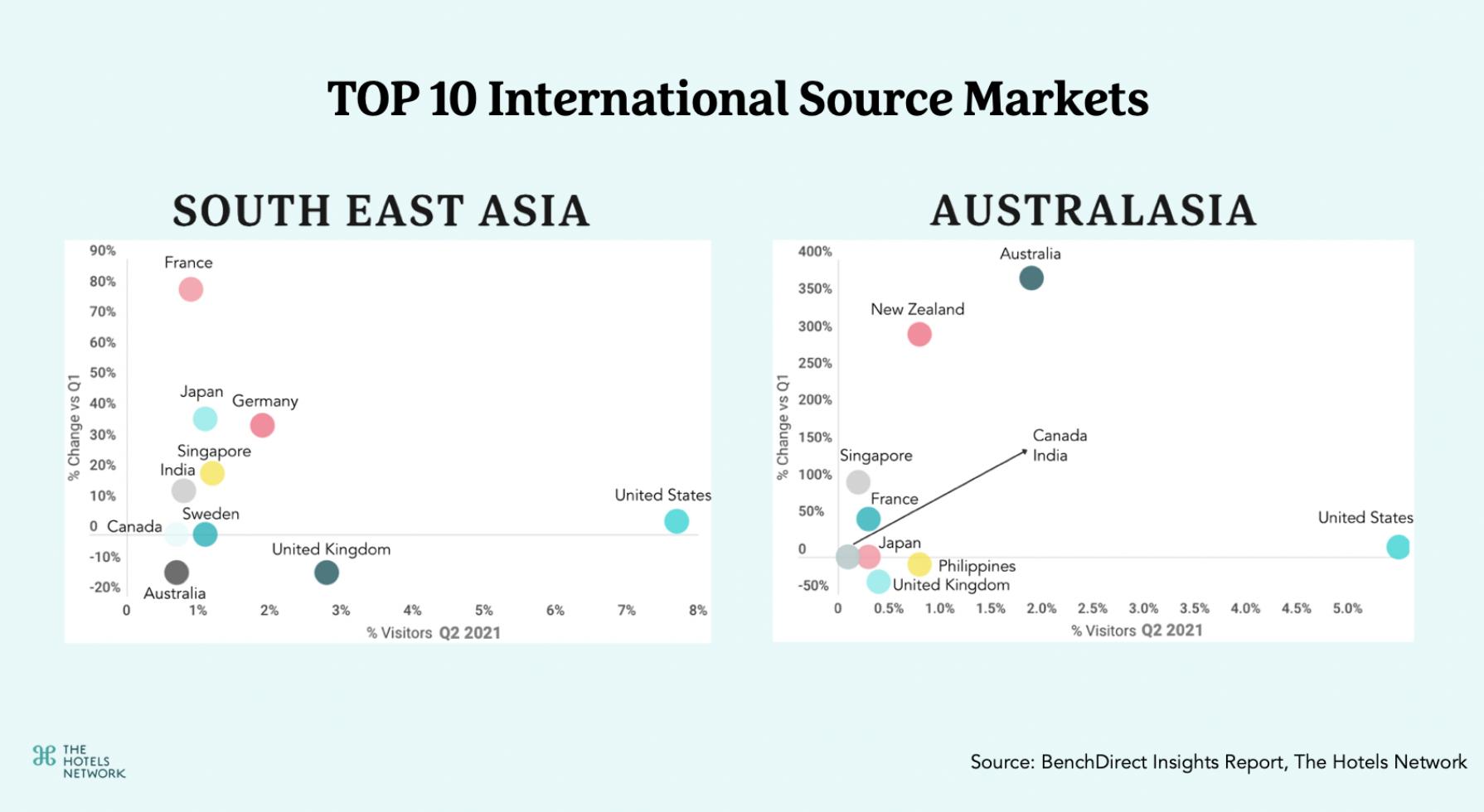 TOP 10 International Source Markets-APAC