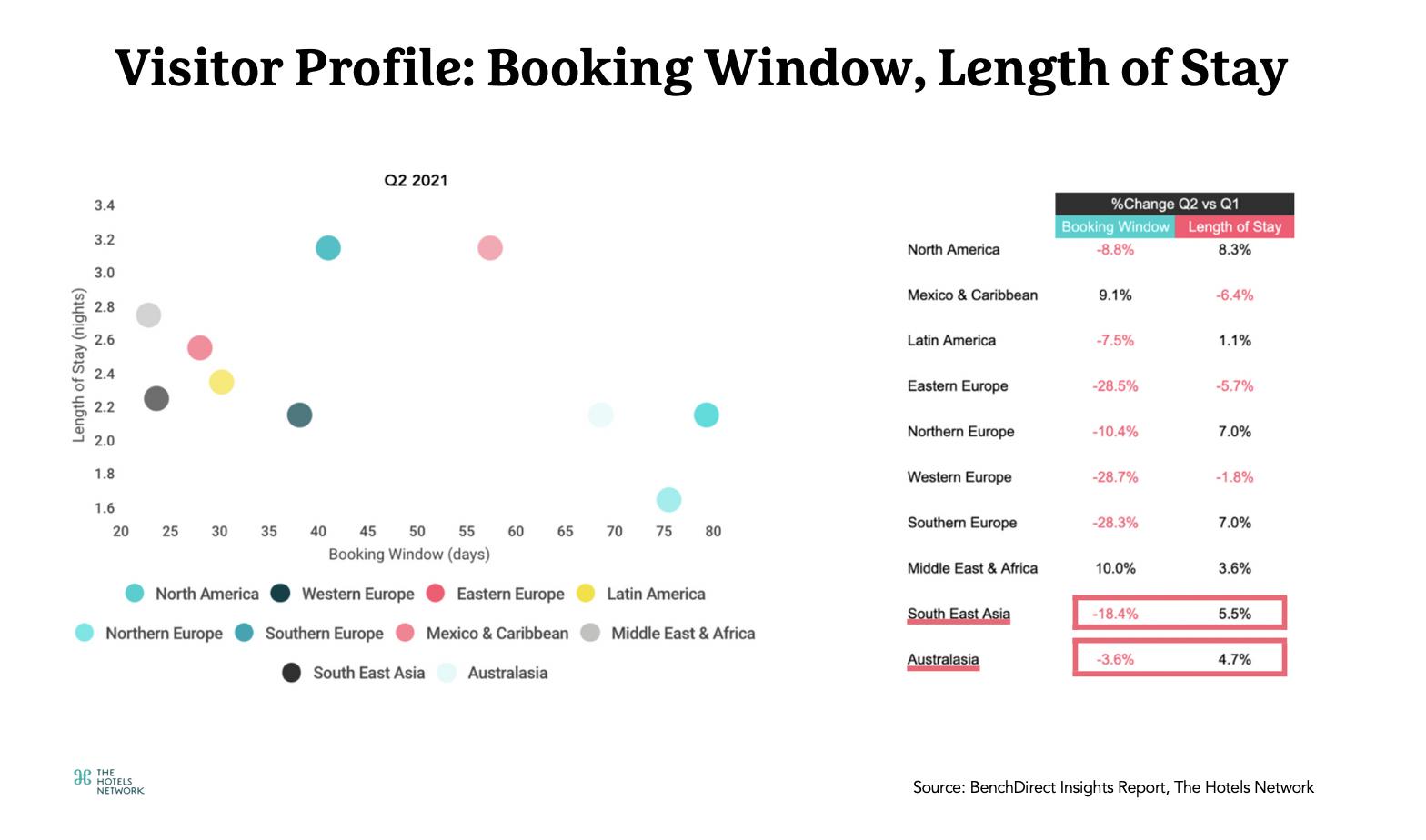 Visitor Profile-APAC