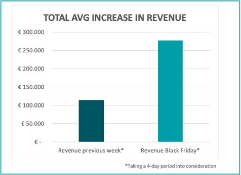 average-increase-revenue-bf