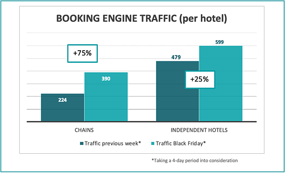 booking-engine-traffic-per-hotel-bf