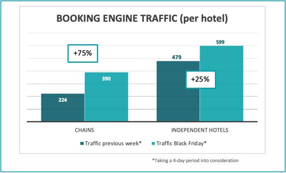 booking-engine-traffic-per-hotel-bf