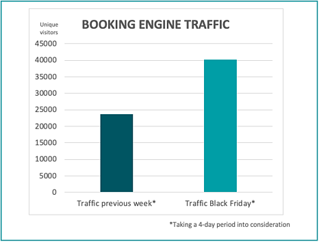 booking-engine-traffic-bf