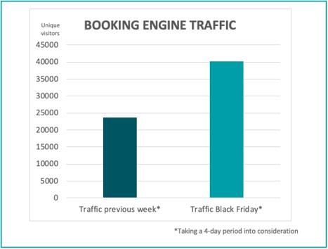 booking-engine-traffic-bf