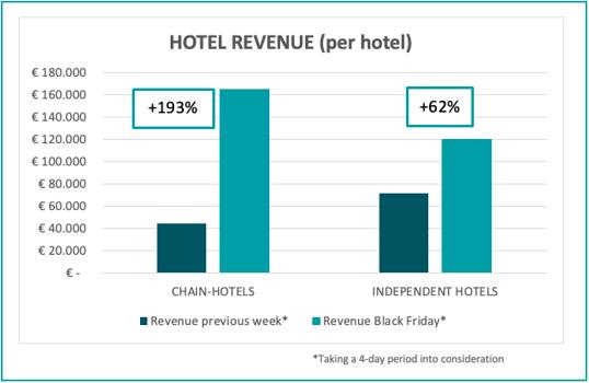 hotel-revenue-per-hotel