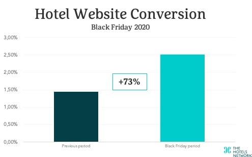 hotel-website-conversion