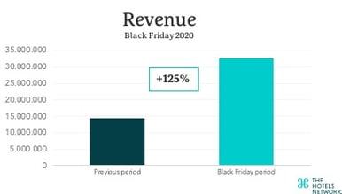 revenue-black-friday