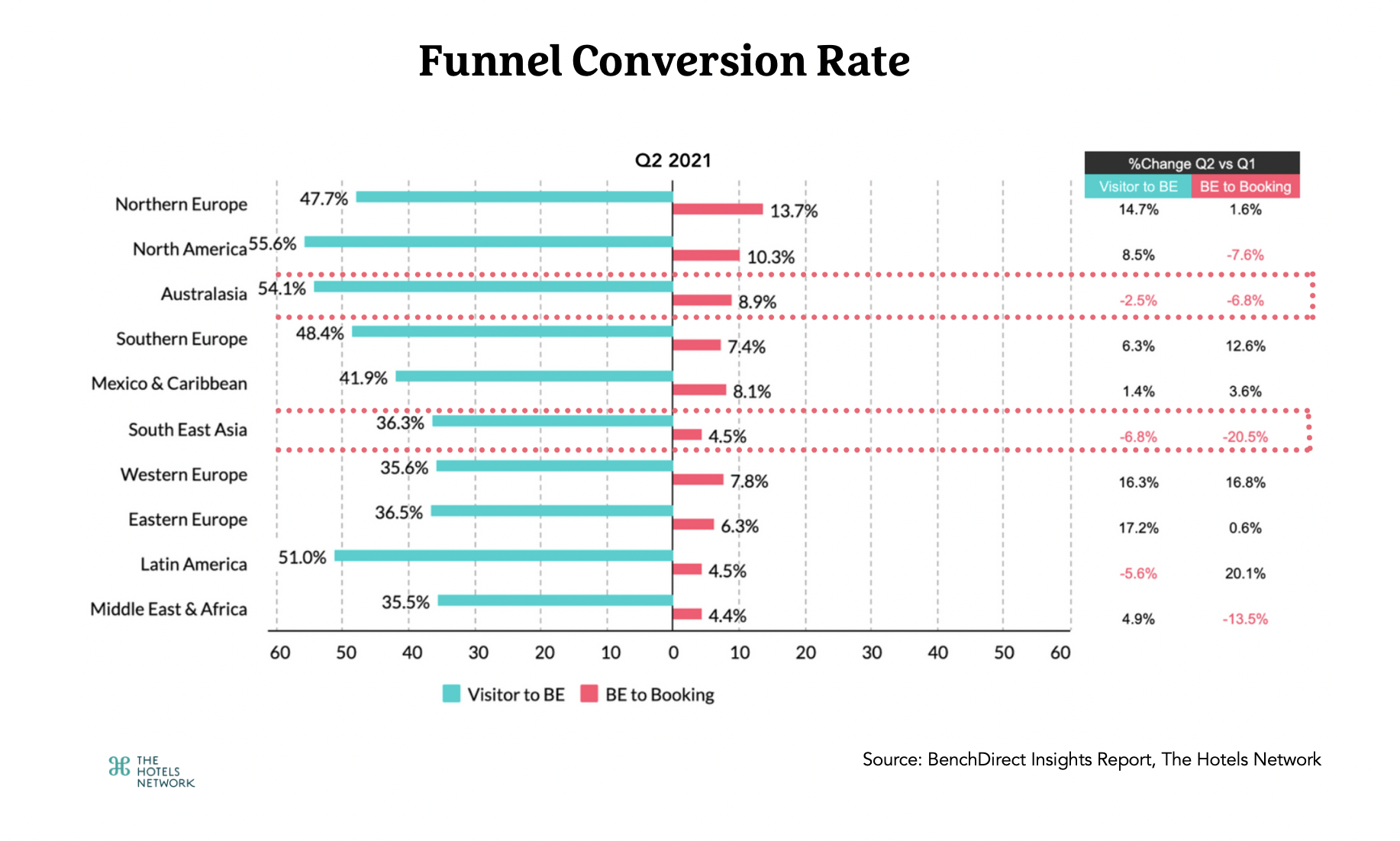 Funnel Conversion Rate-APAC